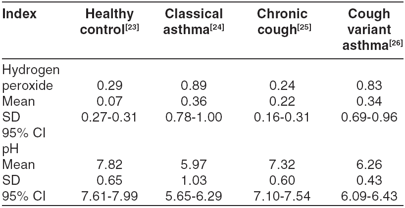Expired breath condensate hydrogen peroxide