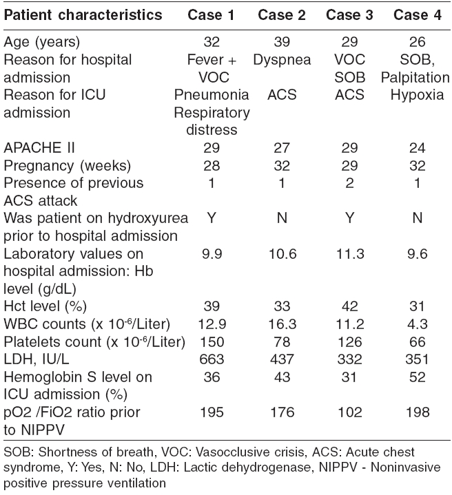 Base line characteristics of the four cases
