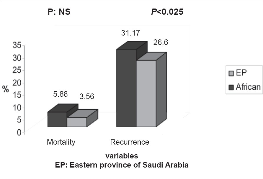 Figure 2: Rate of recurrence and mortality for ACS in comparison between SCD patients from Eastern province of Saudi Arabia versus patients with African haplotypes African: SCD patients with African haplotypes