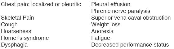 Table 2: Signs and symptoms of local recurrence
