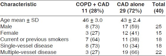 Table 1: Demographic and clinical characteristics of patients with spirometry-diagnosed COPD and of those who do not have COPD among patients with CAD