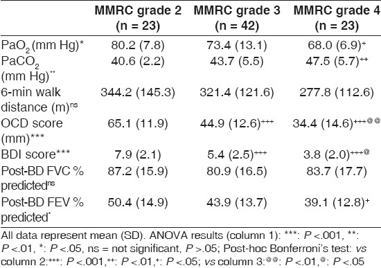 Table 3: Study variables according to MMRC grade of dyspnea
