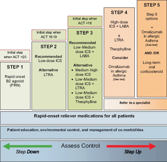 Figure 2: Stepwise approach for managing asthma in adults