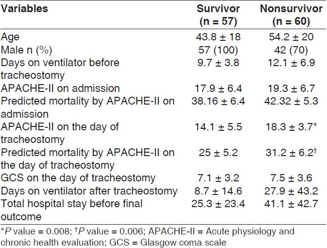 Table 1 :Comparison of survivors and nonsurvivors