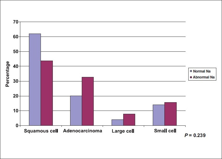 Figure 4 :Distribution of lung cancer patients by histopatholgy and sodium (Na) level