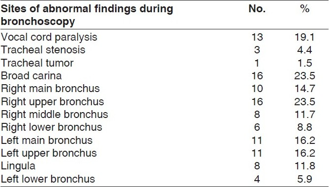Table 6 :Sites of the lung cancer and the other abnormalities during bronchoscopy (n = 68)