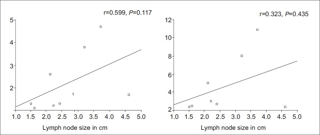 Evaluation Of Mediastinal Lymph Nodes Using 18 F Fdg Pet Ct Scan And