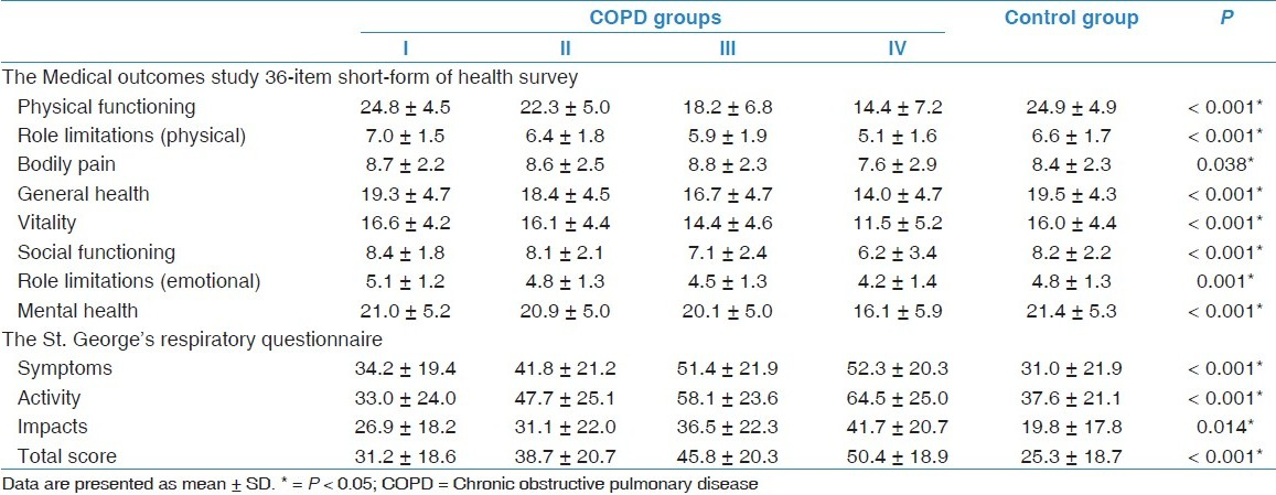 Table 3 Scores Of Health Related Quality Of Life Questionnaires
