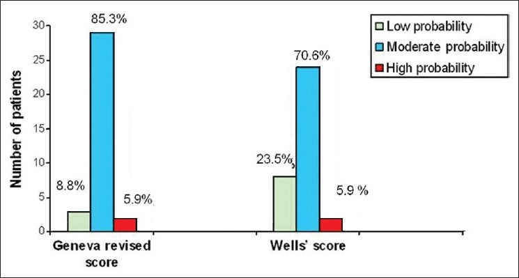 Figure 2: Probability of all patients according to the Wells and Geneva revised score