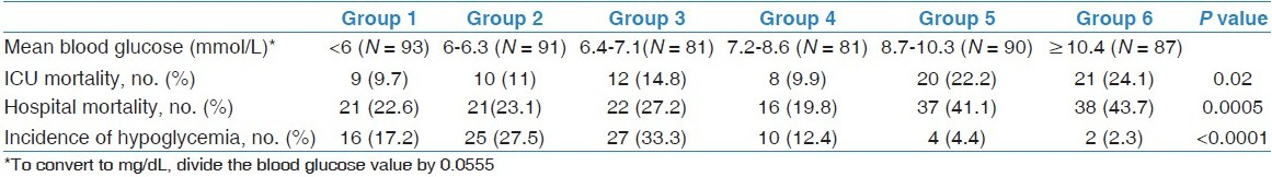 Table 2: Outcomes among six groups of patients according to mean blood glucose level