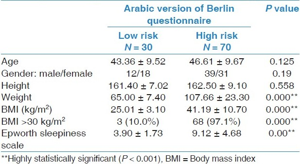 Table 1: Demographic and anthropometric criteria and daytime sleepiness of low- and high-risk groups