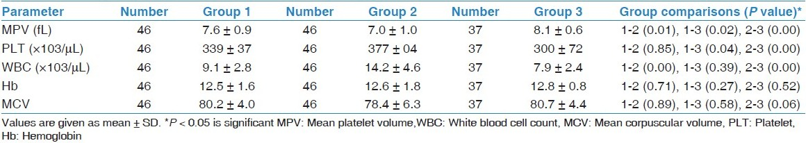 Table 2: Comparison of laboratory parameters between patients' exacerbation-free period (group 1), during exacerbation (group 2), and healthy controls (group 3)