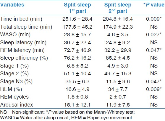 Table 2: Comparison of the first and second parts of split sleep