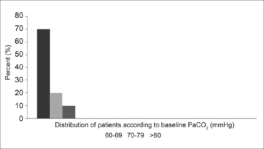 Figure 2: Distribution of the patients according to baseline PaCO<sub>2</sub> levels before NIV application; 60-69 mmHg, 70-79 mmHg, >80 mmHg