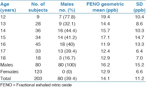Table 2: FENO arithmetic mean and SD according to age and gender in healthy subjects