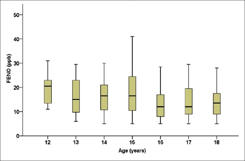 Figure 1: Box-plot. FENO levels (ppb) for each age group