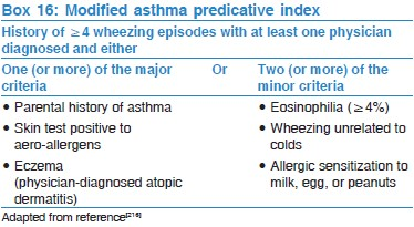 reflection on patient with acute asthma management Overview of asthma symptoms, asthma diagnosis, asthma treatment and asthma management written by the leading experts in allergy, asthma and immunology.
