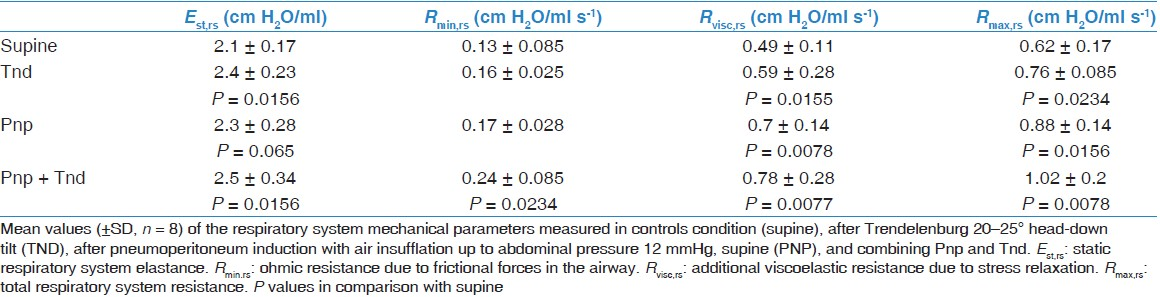 Table 1: Respiratory mechanics parameters: Comparison with supine position