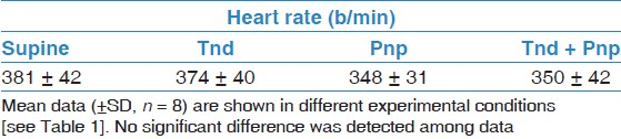Table 3: Mean values of the heart rate during experimental time