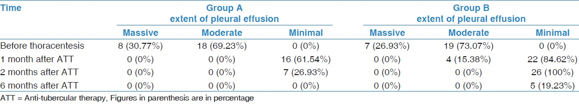 Table 1: Extent of tuberculous pleural effusion on chest radiograph (N = 52)