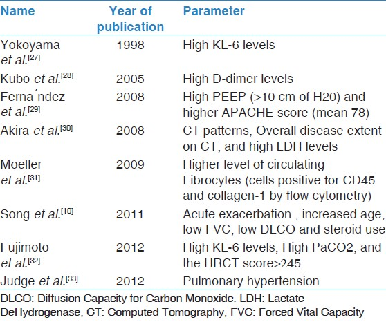 Table 4: Parameters predicting mortality in AE-IPF