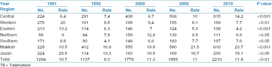 Table 3: TB patient numbers and incidence rates/100,000 among Saudi population by region (1991-2010)