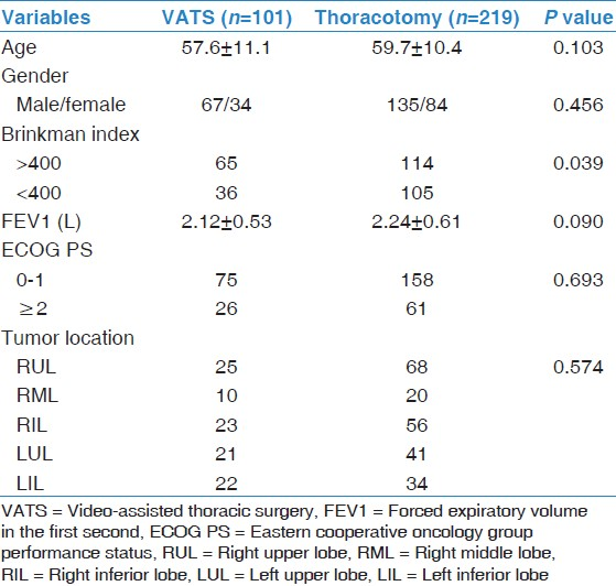 Table 1: Comparison of clinical features for the VATS group and the thoracotomy group