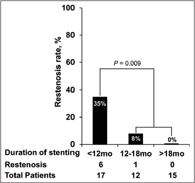 Figure 3: Restenosis rate according to the duration of stenting in post-tuberculosis bronchial stenosis patients with incomplete stenosis. There was an apparent difference in restenosis rate between patients with duration of stenting <12 months and ≥12 months (P = 0.009)