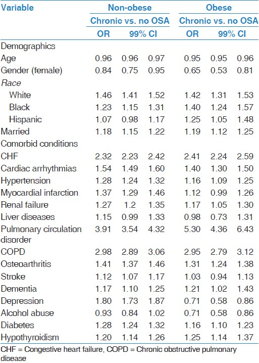 Table 4: Multivariable logistic regression evaluating the risk factors predictive of chronic diagnosis of OSA in the non-obese and obese population