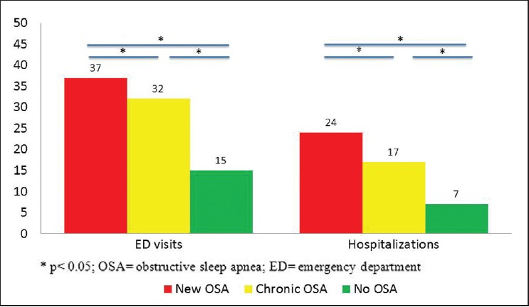 Figure 1: Proportion of elderly OSA patients who require at least one emergency department visit and hospitalization