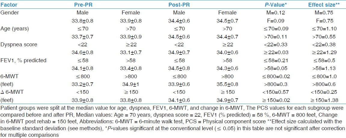 Table 3: Patient characteristics and changes in PCS after PR
