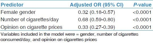 Will any future increase in cigarette price reduce smoking