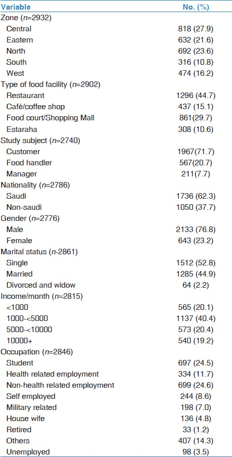 Patterns of tobacco consumption in food facilities in Riyadh