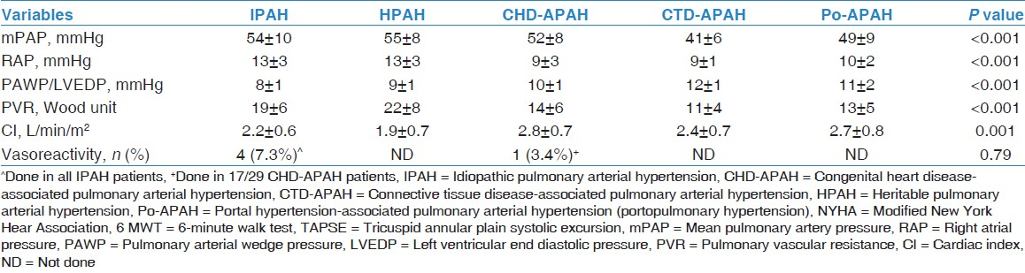 Table 2: Hemodynamic measurements of all patients