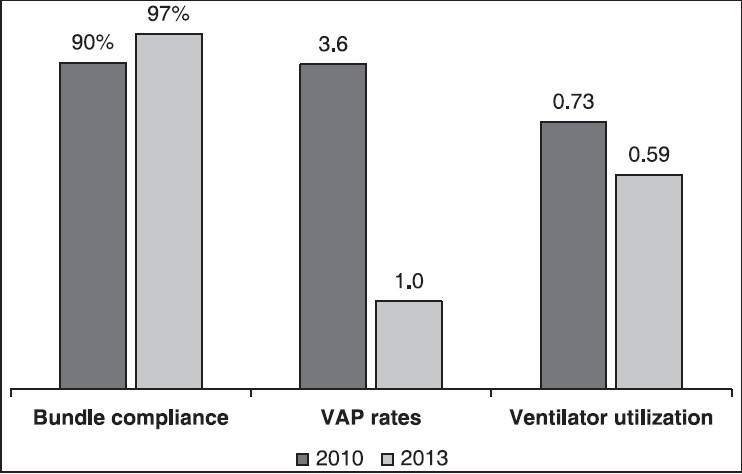 Figure 2: Comparisons of ventilator bundle compliance, VAP rate, and ventilator utilization between 2010 and 2013