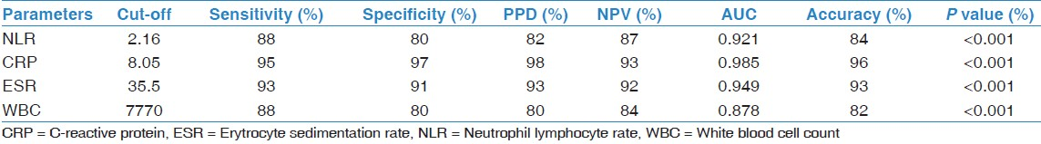 Value of neutrophil/lymphocyte ratio in the differential