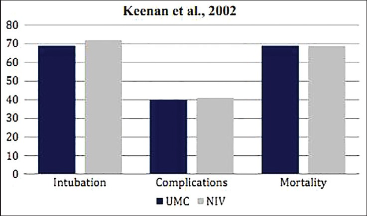 Figure 4: Comparative result of the RCT by Keenan et al. on post-extubation AHRF patients showing differences in the rate of ETI, fatal complications, and mortality in patients when treated with UMC and UMC + NIV