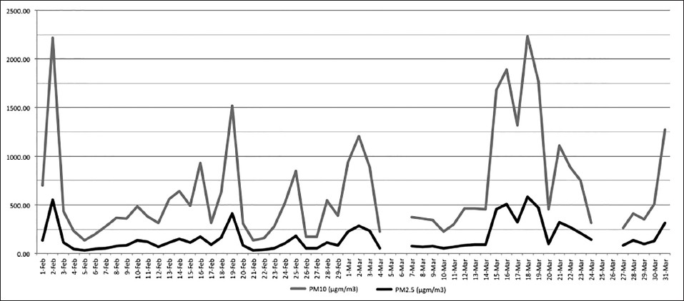 Figure 2: Average daily recordings of PM<sub>10</sub> and PM<sub>2.5</sub> during February and March, 2012. The recordings of March 5,6, 25, and 26 were not available.