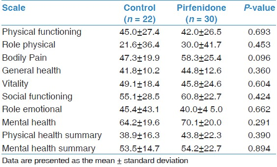 Table 4: Changes in physiological parameters during follow-up