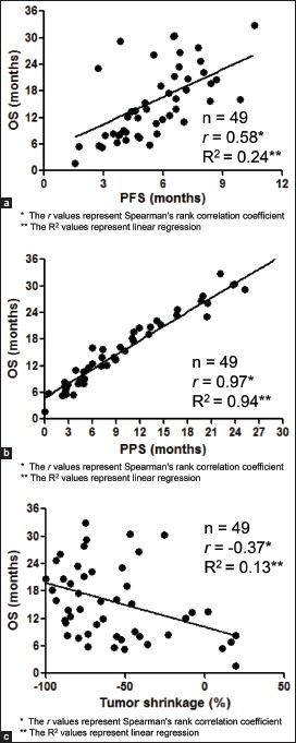 Figure 2: (a) Correlation between overall survival (OS) and progression-free survival (PFS) (b) Correlation between overall survival (OS) and post-progression survival (PPS) (c) Correlation between overall survival (OS) and tumor shrinkage