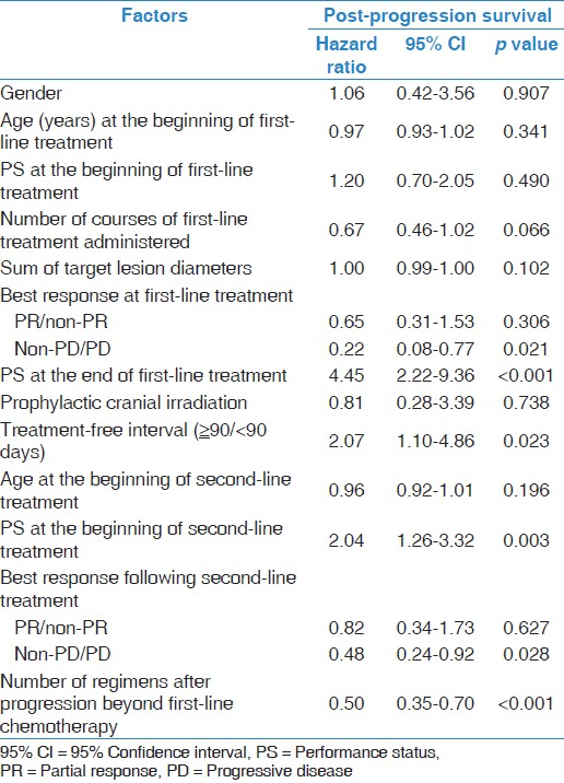 Table 3: Univariate Cox regression analysis of baseline patient characteristics for post-progression survival