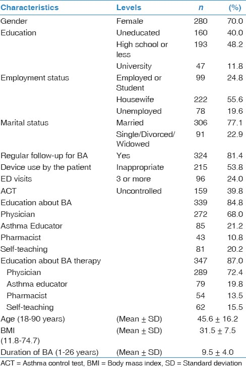 Table 1: Demographics and education about bronchial asthma (BA) and asthma therapy (<i>n</i> = 400)