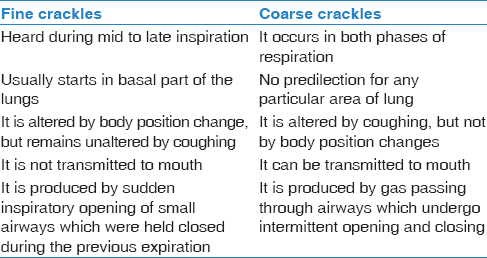 Table 2: Showing clinical differences between fine and coarse crackles