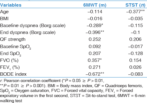 Sit-to-stand test and 6-min walking test correlation in