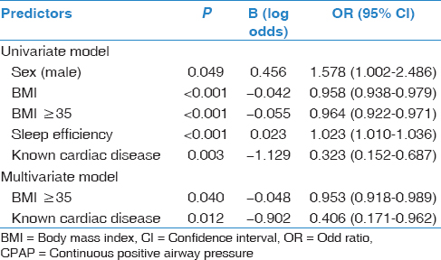 Table 3: Univariate binary logistic regression analysis to predict successful CPAP titration