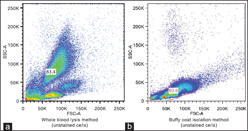 Figure 2: Comparison of dot plots of unstained cell clusters of peripheral blood leukocytes isolated by whole blood lysis method (a) and buffy coat method (b)