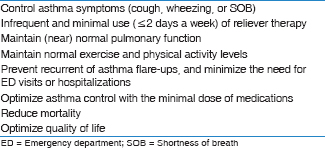 The Saudi Initiative for Asthma - 2016 update: Guidelines for the ...