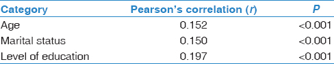 Table 4: Pearson's correlation