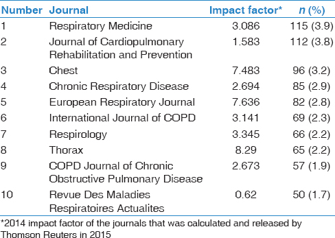 Table 2: Top 10 journals ranked by the number of scientific publications