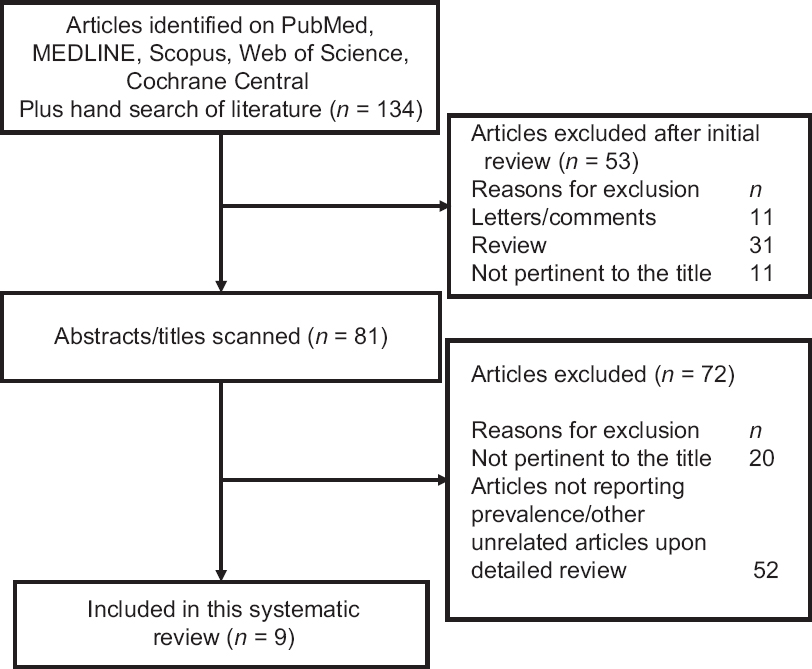 Figure 1: Prevalence of treatment-emergent central sleep apnea using preferred reporting items for systematic reviews and meta.analyses literature search